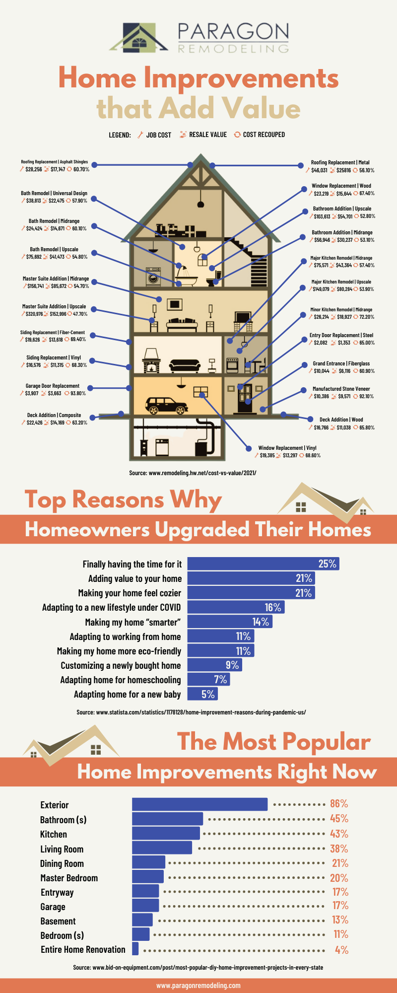 Home Improvements That Add Value Infographic)